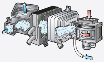 Очиститель системы кондиционирования автомобиля